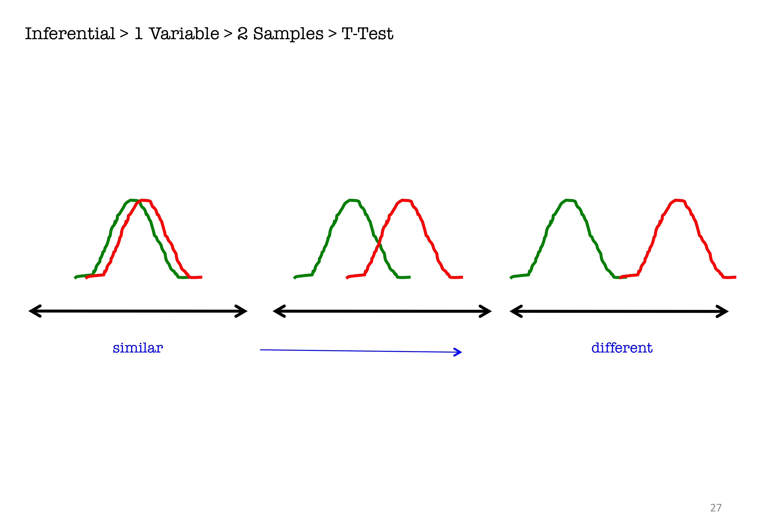 t test example for related data