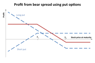 bear put spread strategy example