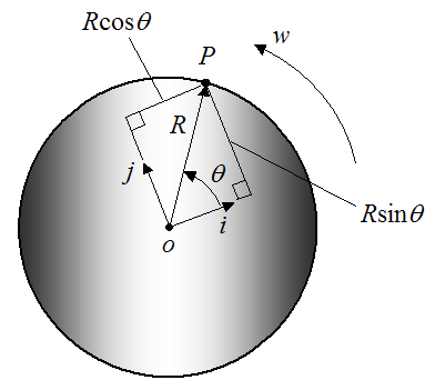 real world example of rotation
