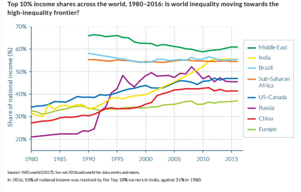 real world example of economic equity