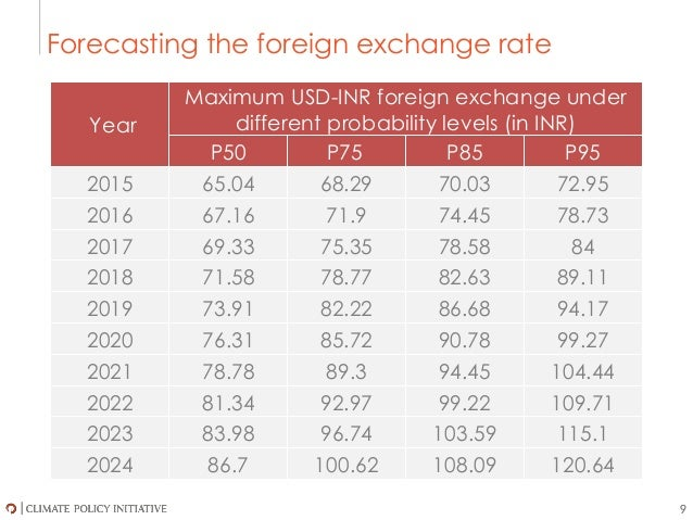foreign exchange hedging policy example