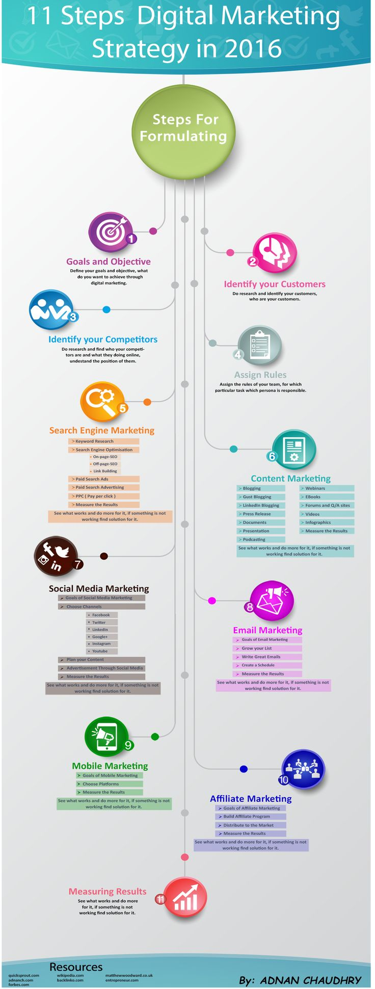 search engine marketing plan example