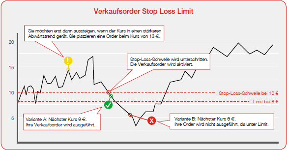 what is a trailing stop order example