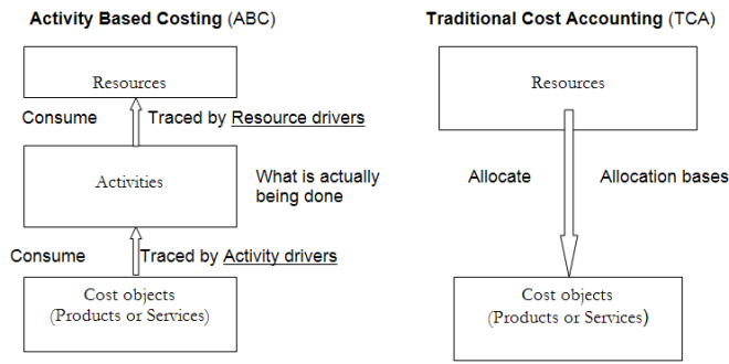 activity based costing vs traditional costing example