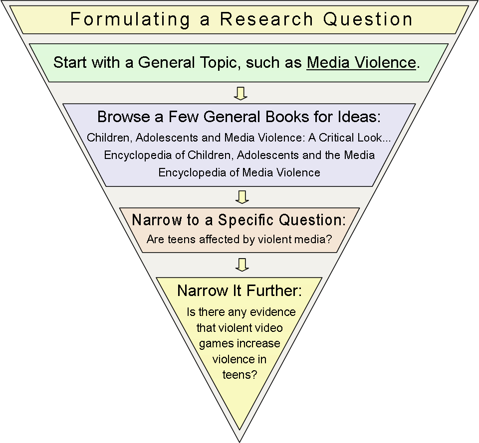 an example of a research topic