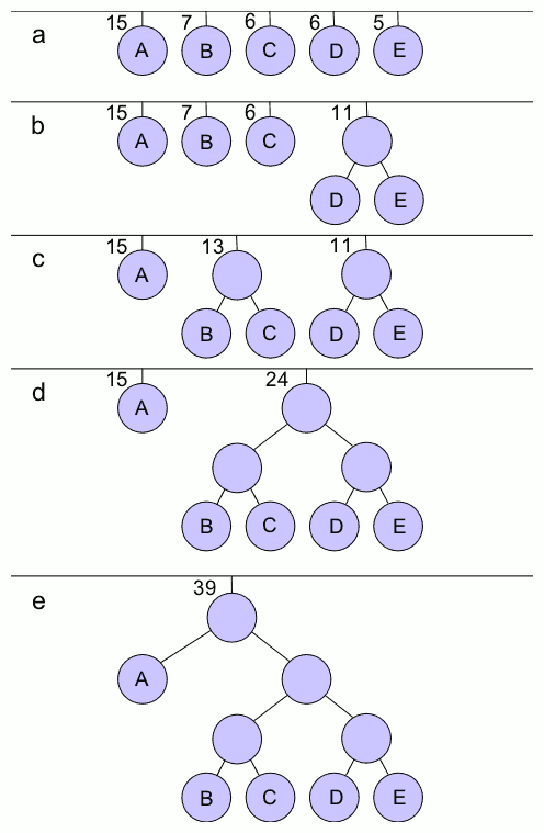 huffman coding example with probabilities
