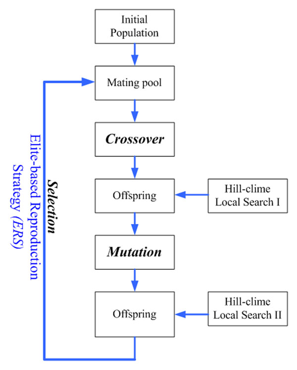 steepest ascent hill climbing algorithm example
