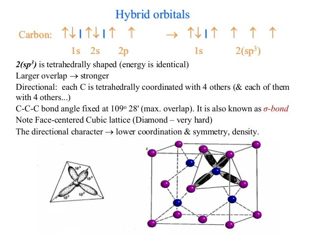 sp3 hybridization cubic structure bn example