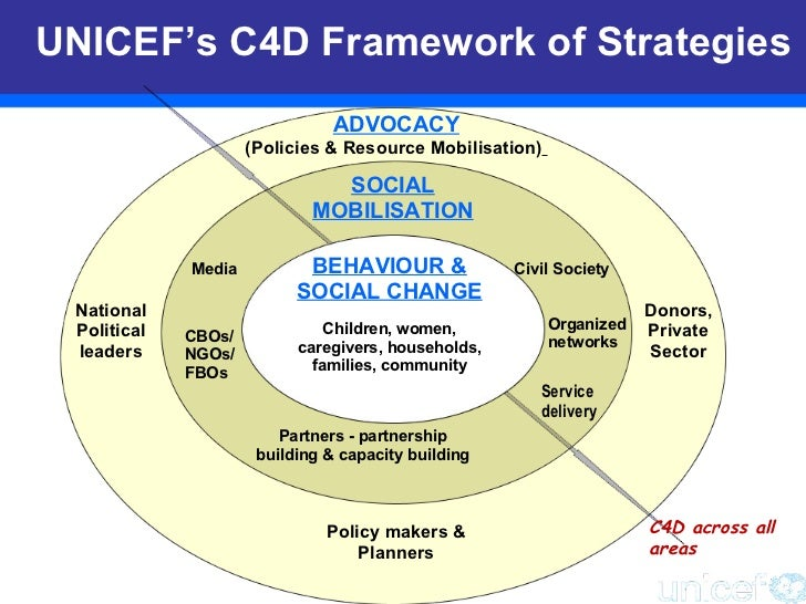 unicef real example of participatory evaluation approach