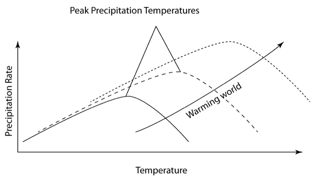 which is not an example of precipitation