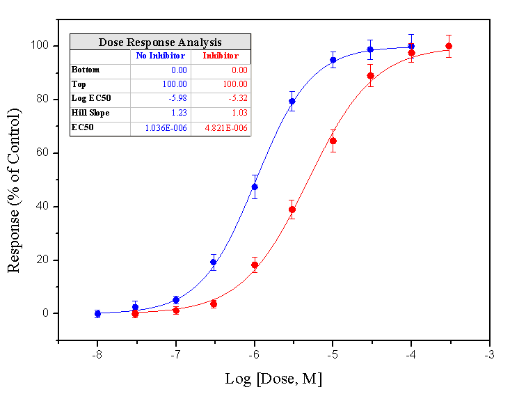 logistic regression step by step example