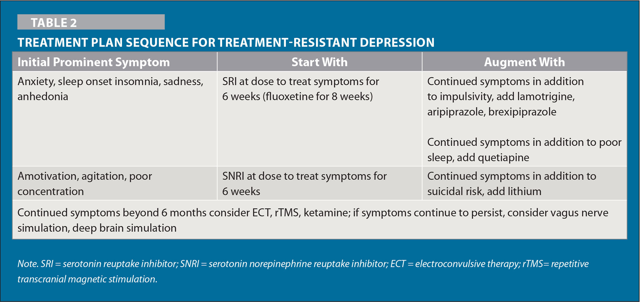 treatment plan for depression example