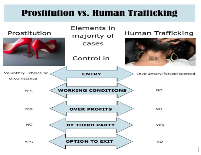 example of human trafficking prostitution
