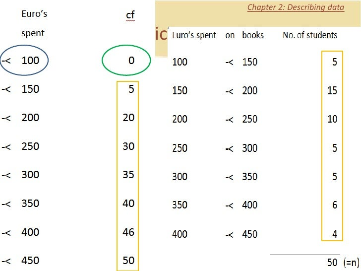 explain frequency polygon with example