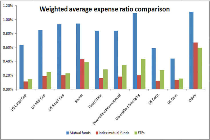 expense ratio mutual fund example