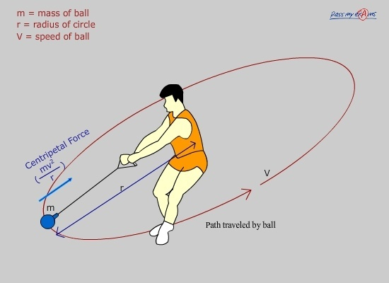 what is centripetal force example