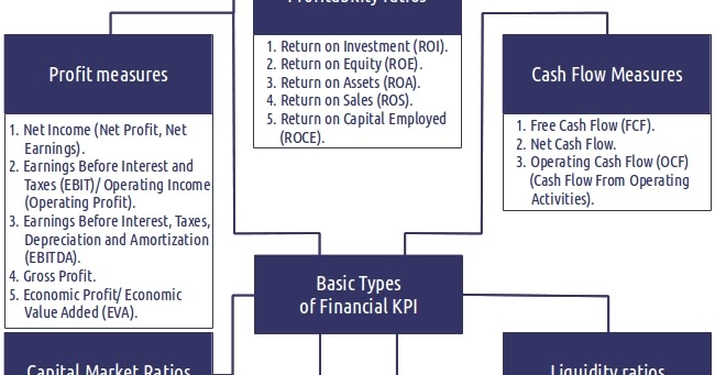 example of an operational kpi
