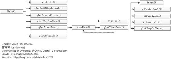example of glut timer function