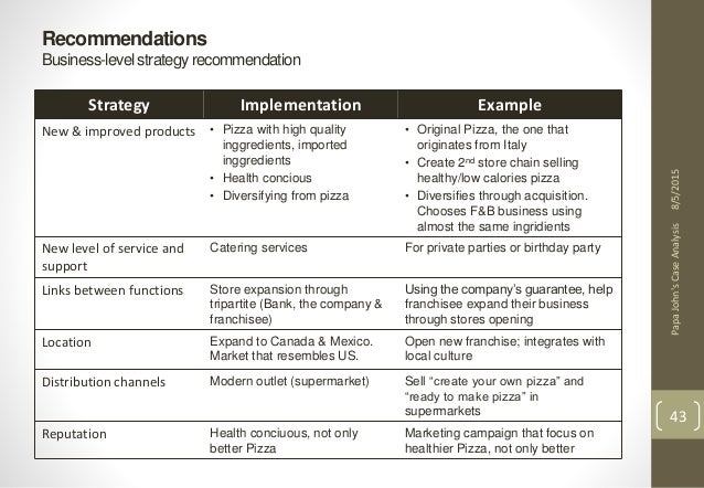 example of recommendation on linkedin business analyst