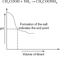 strong acid strong base titration example