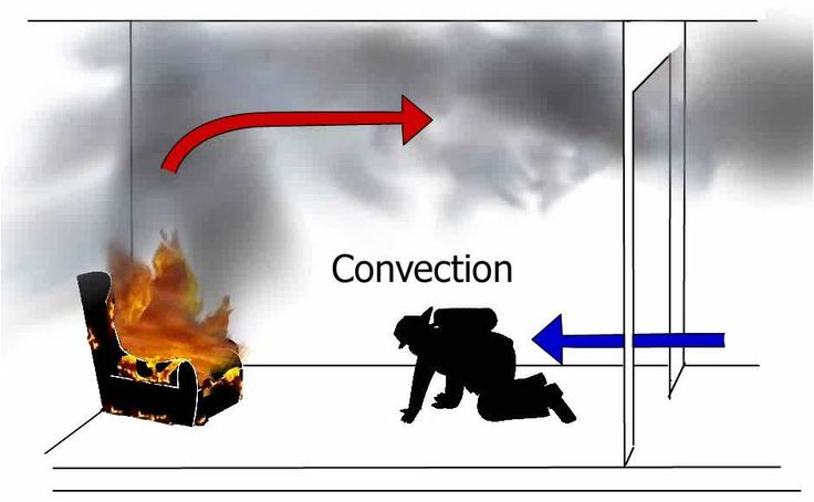 what is an example of convection heat transfer