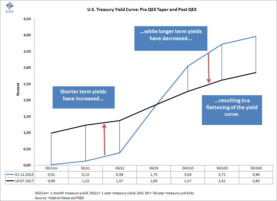 finance example yield curve is flat at