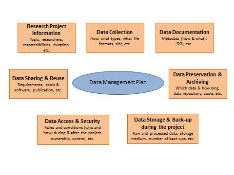 research data management plan example
