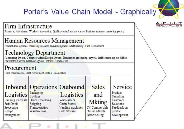starbucks as an example of the value chain model