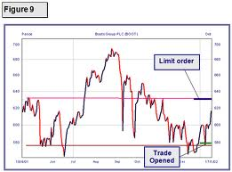 stop limit buy order example