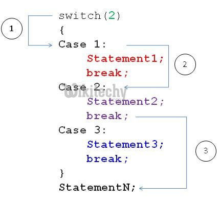 switch case in java example programs