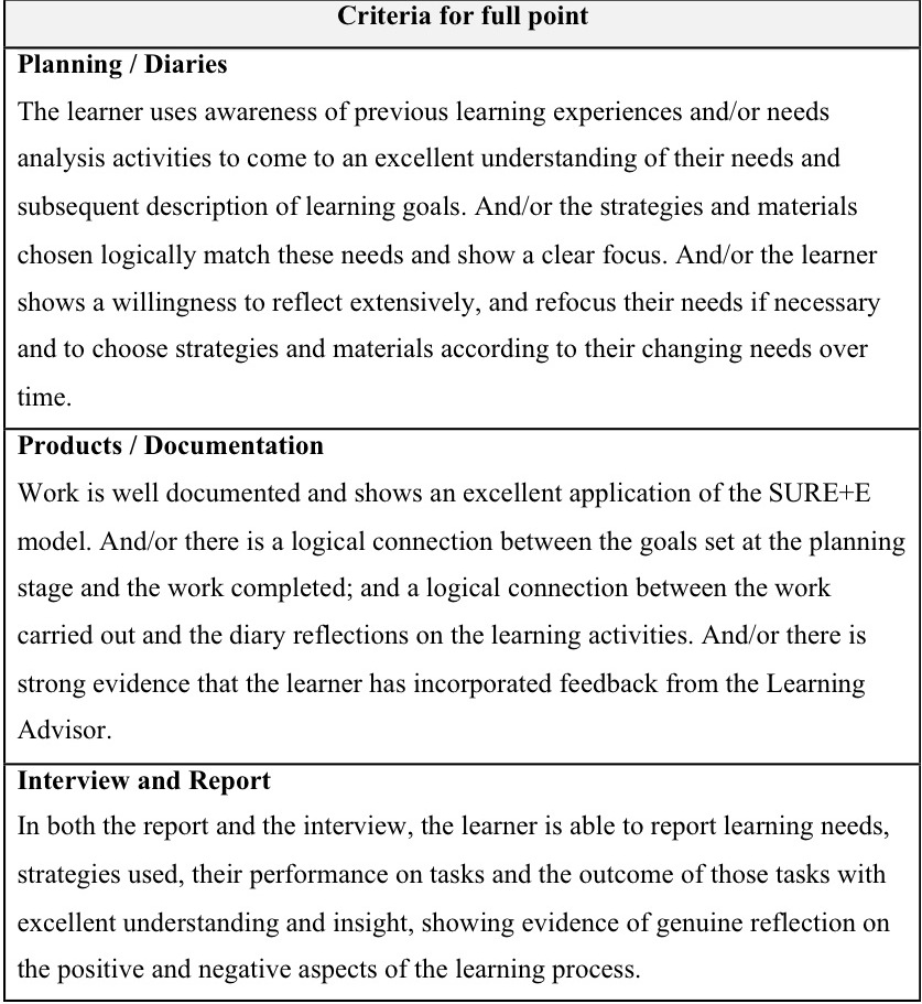 the learning and study strategies inventory example
