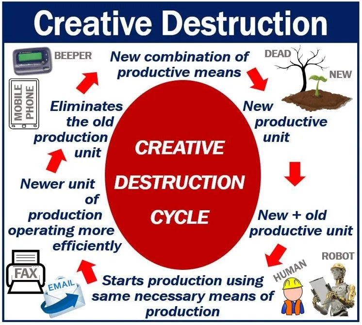 what is an example of creative destruction