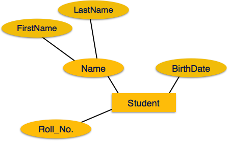 what is dbms with example