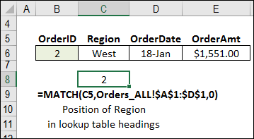 what is the purpose of recurring entry give example