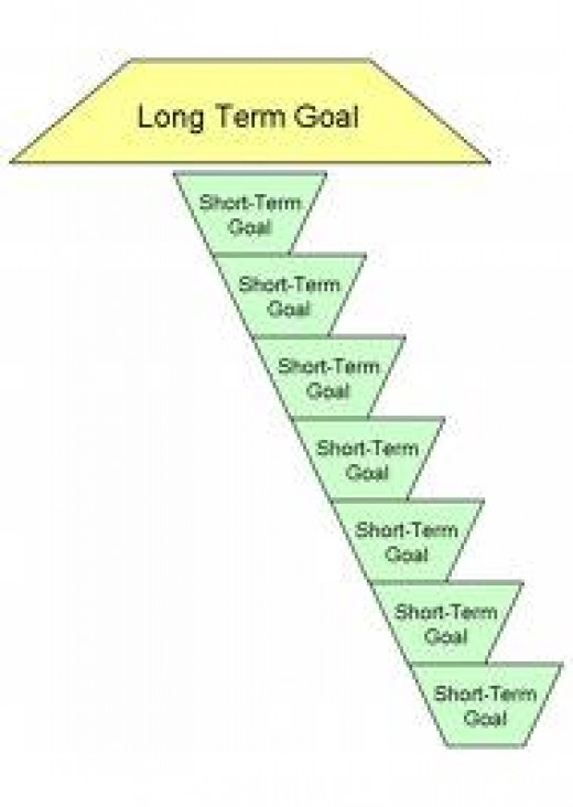 which of these is an example of a short-term goal